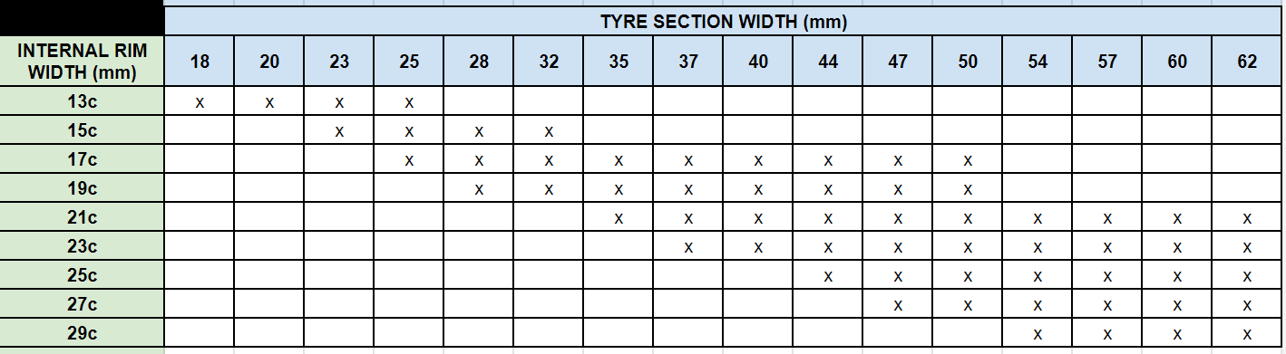 Tyre Size Compatibility Chart - Road Bike